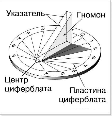 Как сделали солнечные часы